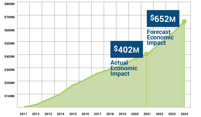 Economic-Impact-March-2021-V2