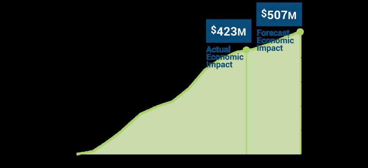 Economic-Impact-V2